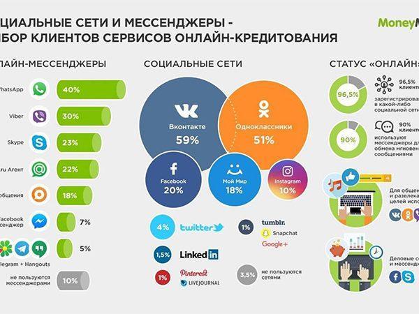 Клиенты компаний онлайн-кредитования - активные участники онлайн-общения