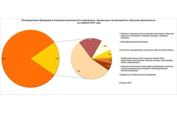 В начале года выросло количество жалоб в Банк России на некредитные организации