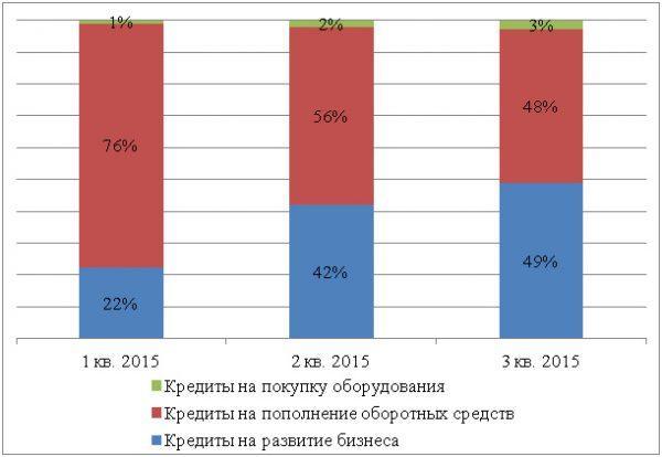 График-1