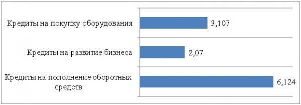 График-3