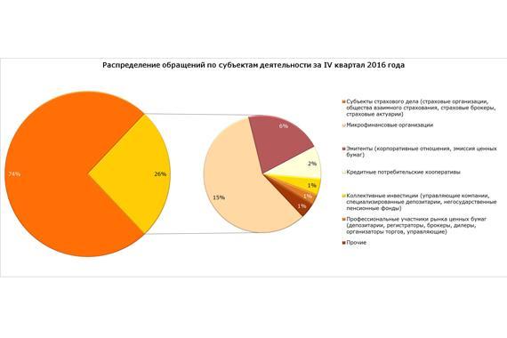 Банк России опубликовал статистические данные по работе с обращениями за IV квартал 2016 год